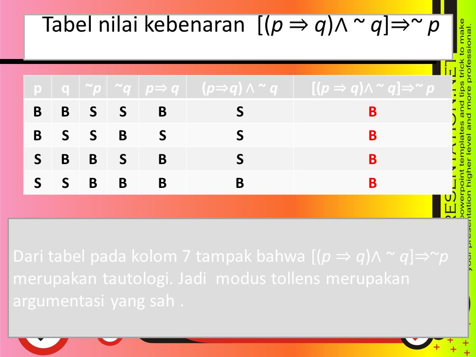 Tabel nilai kebenaran [(p ⇒ q)∧ ~ q]⇒~ p